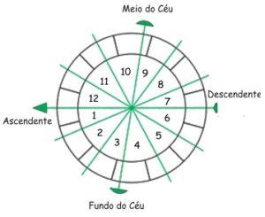 Casas Derivadas - Curso Online